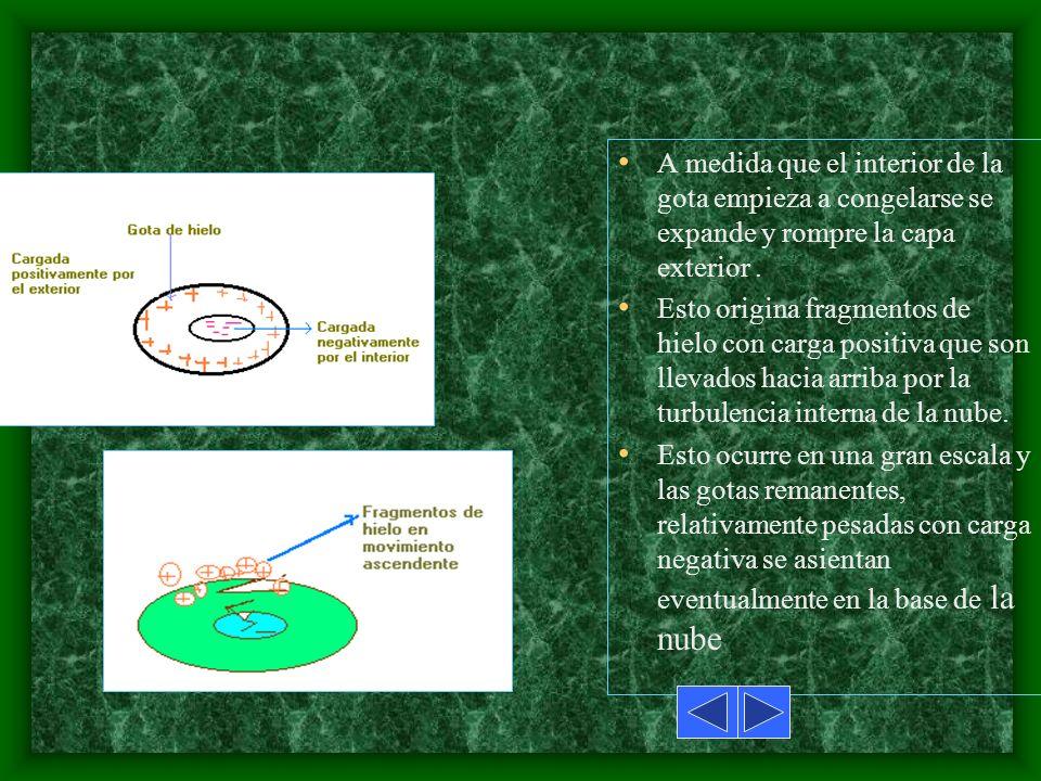 Se ha demostrado experimentalemnte que a medida que las gotitas de agua se congelan, los iones cargados positivemente se concentran en las regiones ex