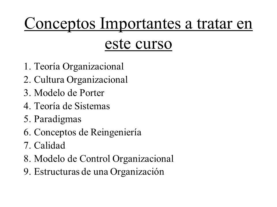 Conceptos Importantes a tratar en este curso 1.Teoría Organizacional 2.Cultura Organizacional 3.Modelo de Porter 4.Teoría de Sistemas 5.Paradigmas 6.C