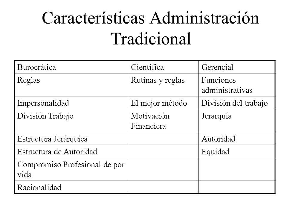 Características Administración Tradicional BurocráticaCientíficaGerencial ReglasRutinas y reglasFunciones administrativas ImpersonalidadEl mejor métod