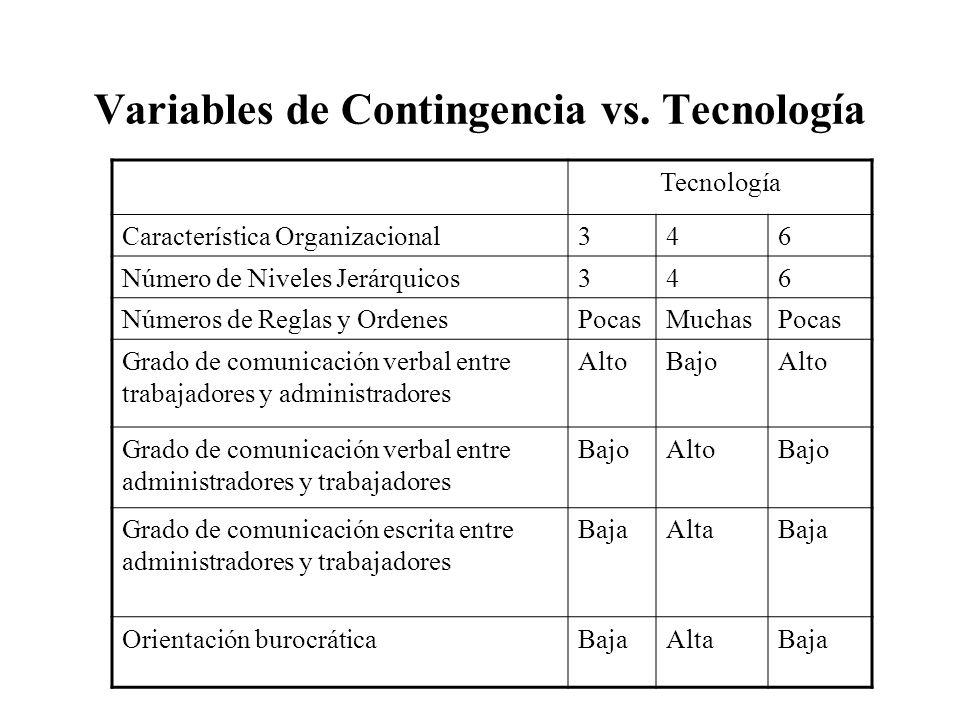 Variables de Contingencia vs. Tecnología Tecnología Característica Organizacional346 Número de Niveles Jerárquicos346 Números de Reglas y OrdenesPocas