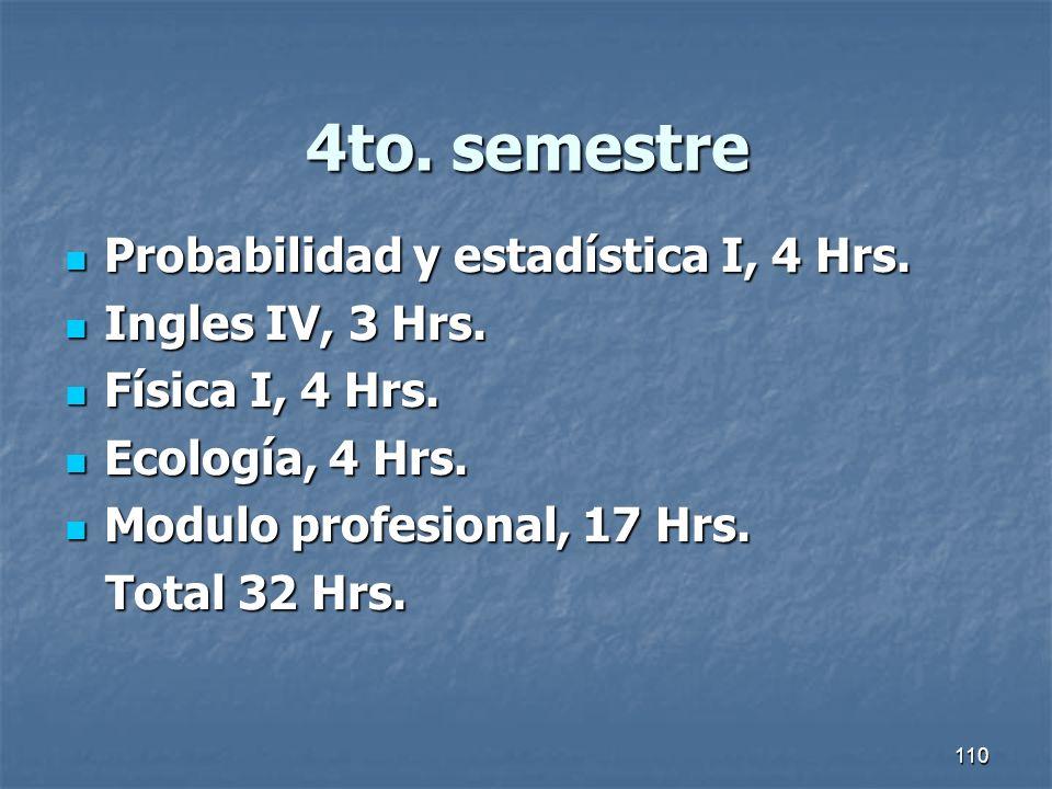 110 4to. semestre Probabilidad y estadística I, 4 Hrs. Probabilidad y estadística I, 4 Hrs. Ingles IV, 3 Hrs. Ingles IV, 3 Hrs. Física I, 4 Hrs. Físic