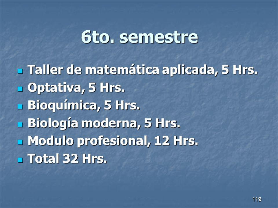 119 6to. semestre Taller de matemática aplicada, 5 Hrs. Taller de matemática aplicada, 5 Hrs. Optativa, 5 Hrs. Optativa, 5 Hrs. Bioquímica, 5 Hrs. Bio