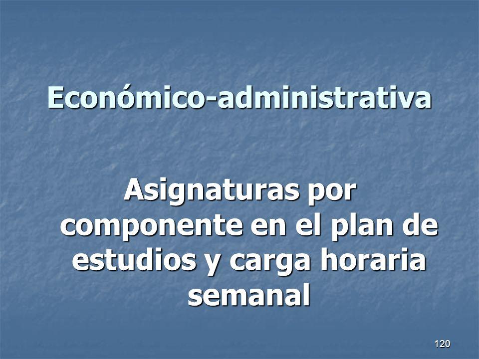 120 Económico-administrativa Asignaturas por componente en el plan de estudios y carga horaria semanal