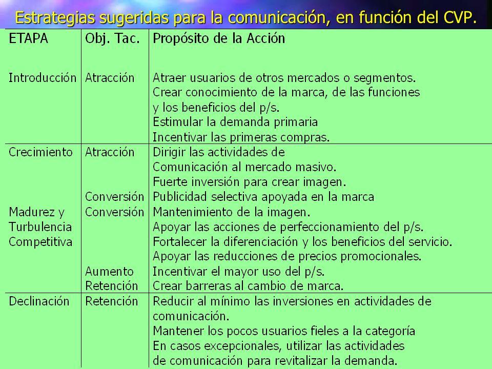 Estrategias sugeridas para la comunicación, en función del CVP.