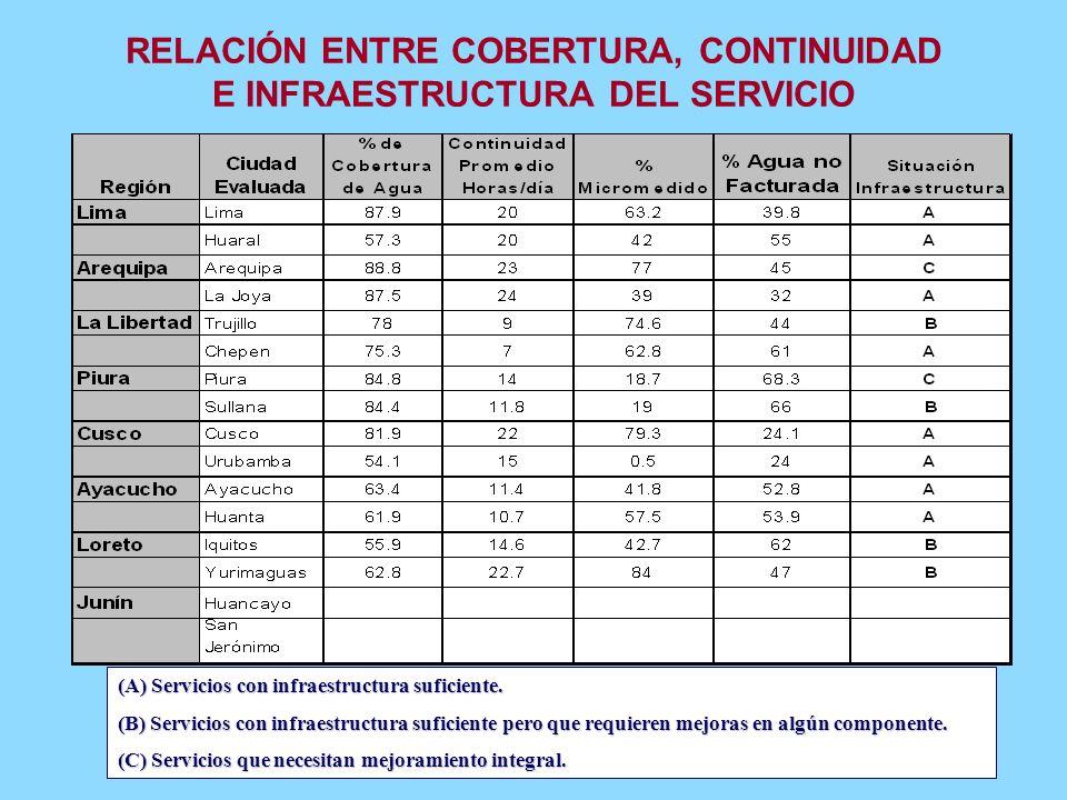 COBERTURA DE ALCANTARILLADO 1999- 2003