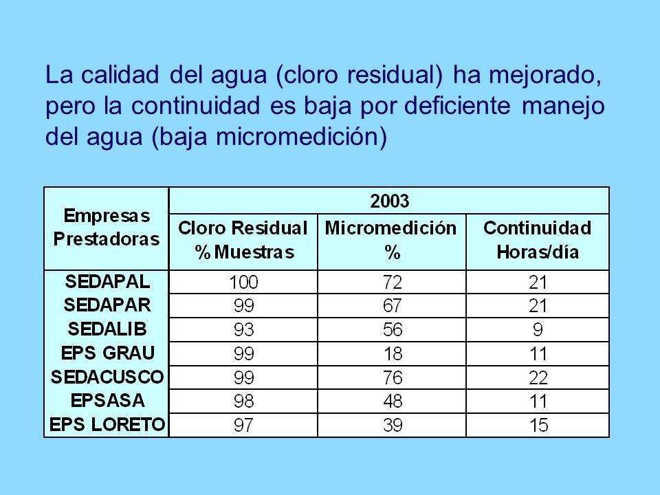 RELACIÓN ENTRE COBERTURA, CONTINUIDAD E INFRAESTRUCTURA DEL SERVICIO (A) Servicios con infraestructura suficiente.
