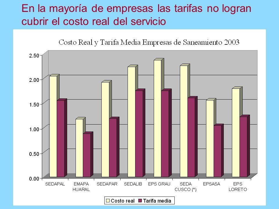 Fuente: Indicadores de Gestión SUNASS Las empresas de agua y alcantarillado presentan serios problemas financieros, e ineficiencias de gestión
