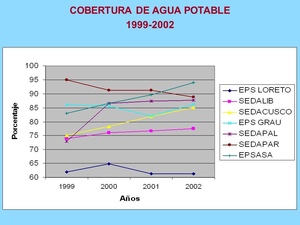3. SITUACIÓN DE LOS SERVICIOS DE AGUA POTABLE Y ALCANTARILLADO La cobertura urbana del servicio de agua potable en el Perú es 83%, inferior a Colombia