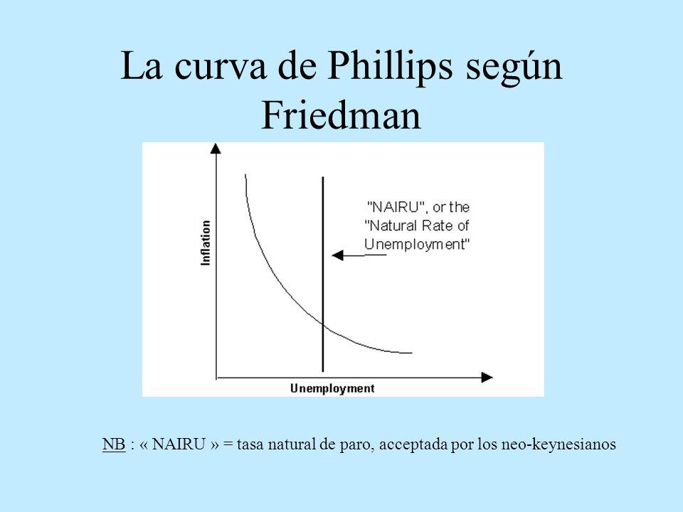 La curva de Phillips según Friedman NB : « NAIRU » = tasa natural de paro, acceptada por los neo-keynesianos