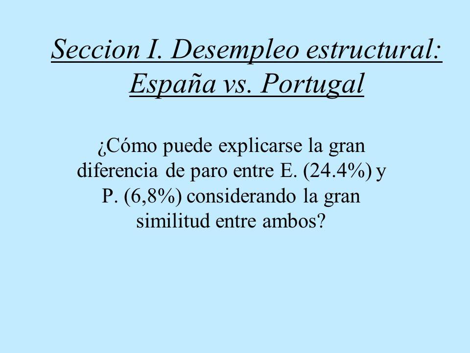 Seccion I. Desempleo estructural: España vs. Portugal ¿Cómo puede explicarse la gran diferencia de paro entre E. (24.4%) y P. (6,8%) considerando la g