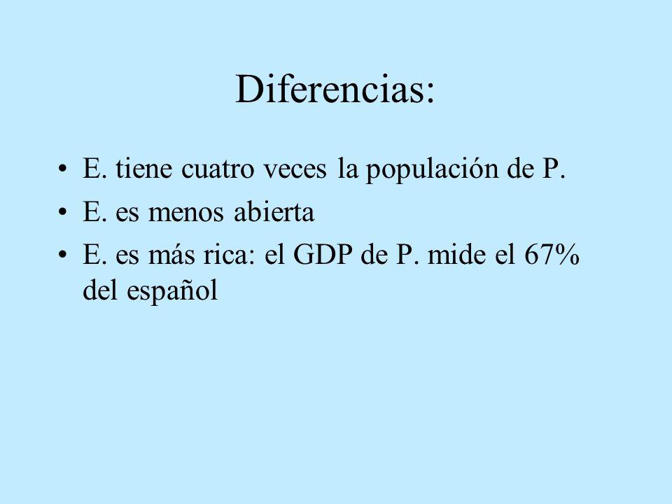 Diferencias: E. tiene cuatro veces la populación de P. E. es menos abierta E. es más rica: el GDP de P. mide el 67% del español