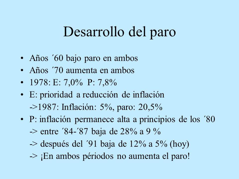 Desarrollo del paro Años ´60 bajo paro en ambos Años ´70 aumenta en ambos 1978: E: 7,0% P: 7,8% E: prioridad a reducción de inflación ->1987: Inflació