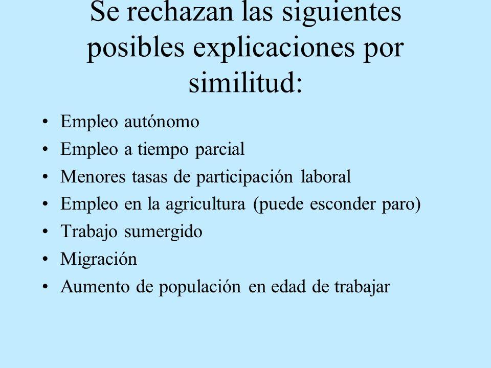 Se rechazan las siguientes posibles explicaciones por similitud: Empleo autónomo Empleo a tiempo parcial Menores tasas de participación laboral Empleo