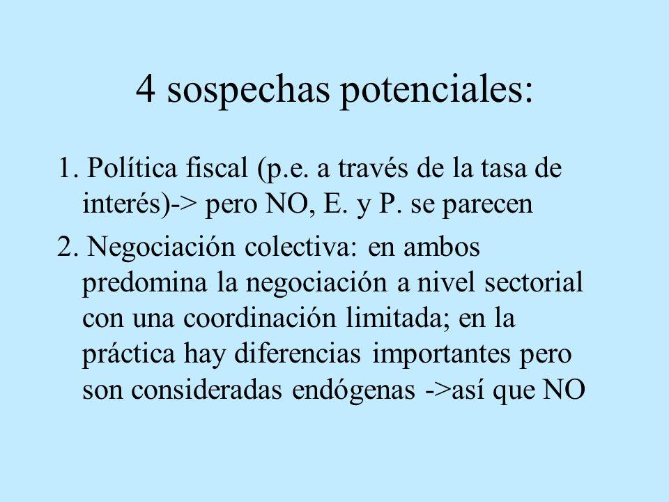 4 sospechas potenciales: 1. Política fiscal (p.e. a través de la tasa de interés)-> pero NO, E. y P. se parecen 2. Negociación colectiva: en ambos pre