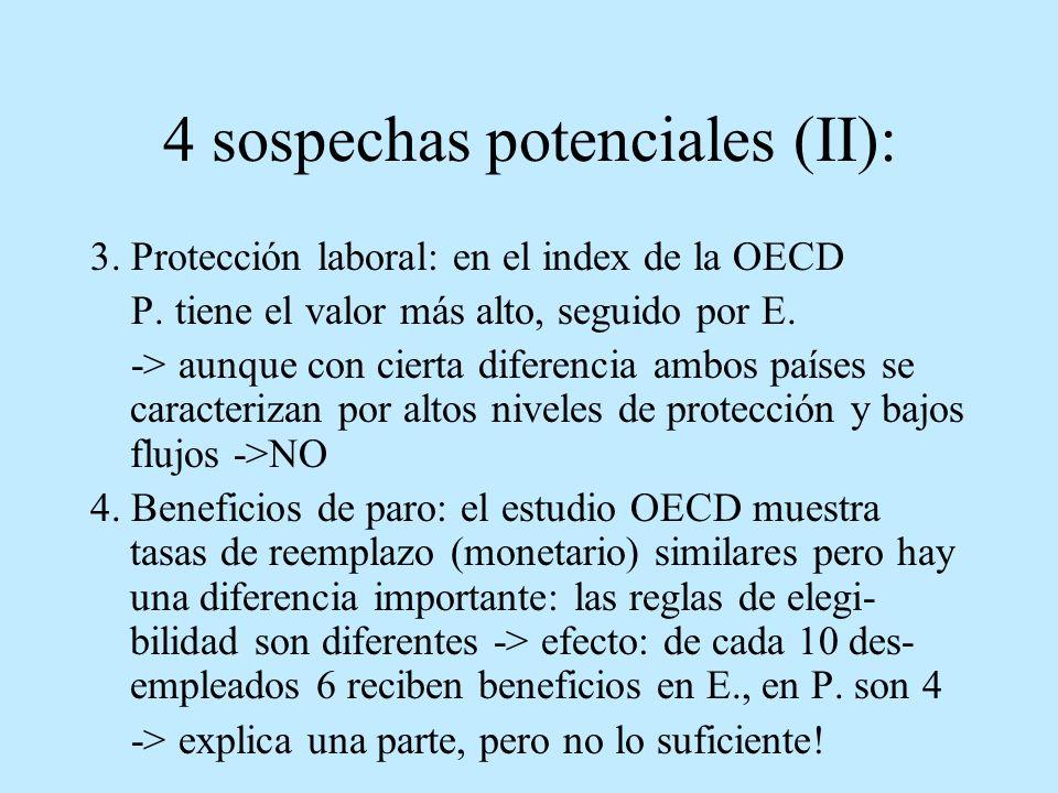 4 sospechas potenciales (II): 3. Protección laboral: en el index de la OECD P. tiene el valor más alto, seguido por E. -> aunque con cierta diferencia