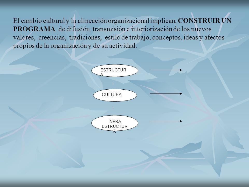 El cambio cultural y la alineación organizacional implican, CONSTRUIR UN PROGRAMA de difusión, transmisión e interiorización de los nuevos valores, cr