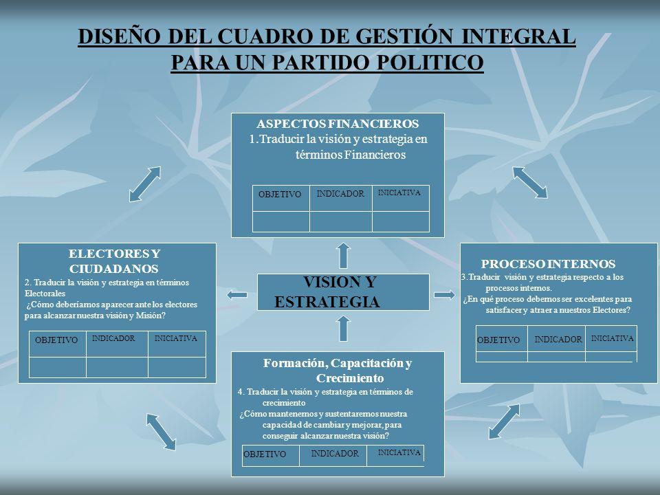 DISEÑO DEL CUADRO DE GESTIÓN INTEGRAL PARA UN PARTIDO POLITICO VISION Y ESTRATEGIA ASPECTOS FINANCIEROS 1.Traducir la visión y estrategia en términos Financieros OBJETIVO INDICADOR INICIATIVA ELECTORES Y CIUDADANOS 2.