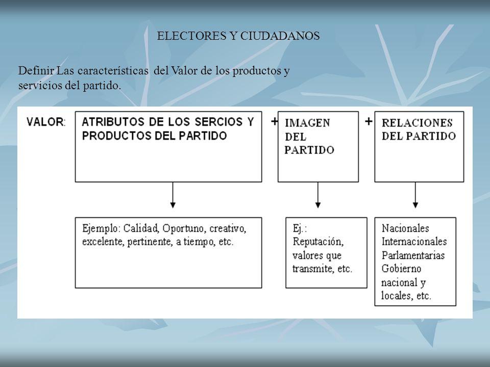 ELECTORES Y CIUDADANOS Definir Las características del Valor de los productos y servicios del partido.