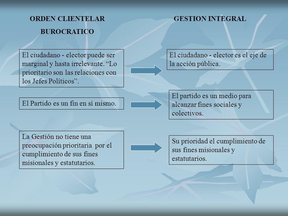 ORDEN CLIENTELAR GESTION INTEGRAL BUROCRATICO El ciudadano - elector puede ser marginal y hasta irrelevante. Lo prioritario son las relaciones con los