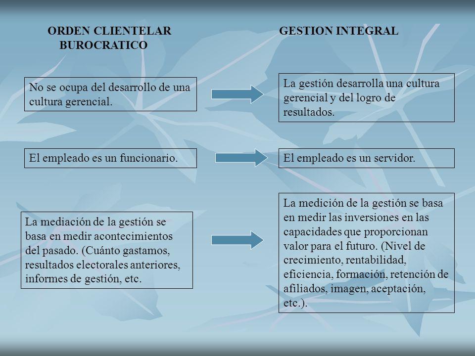 ORDEN CLIENTELAR GESTION INTEGRAL BUROCRATICO No se ocupa del desarrollo de una cultura gerencial. La gestión desarrolla una cultura gerencial y del l