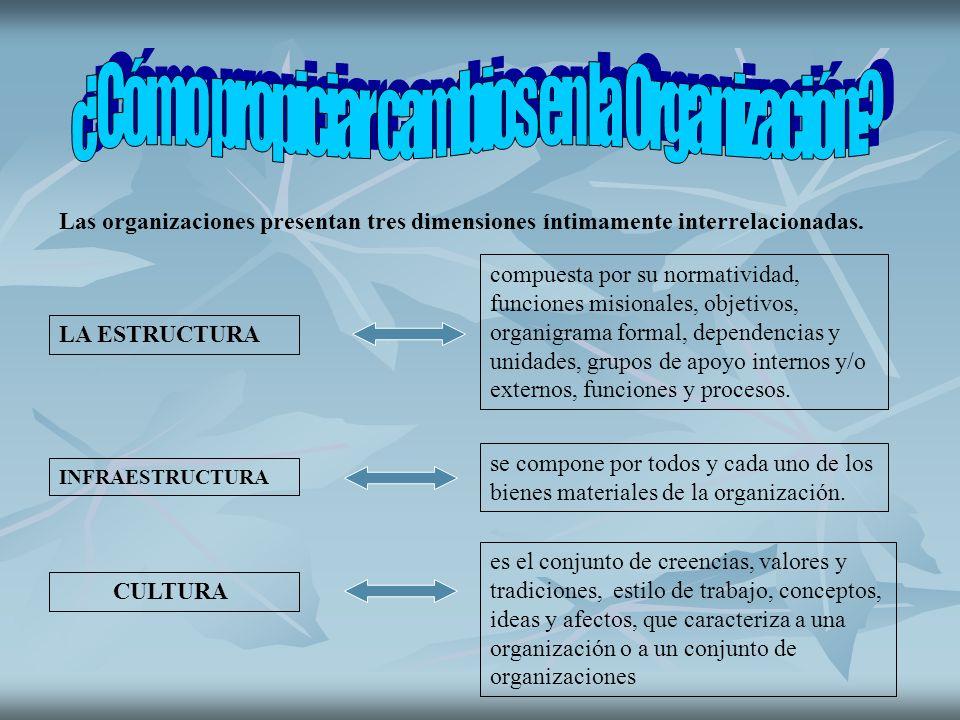 Las organizaciones presentan tres dimensiones íntimamente interrelacionadas. LA ESTRUCTURA INFRAESTRUCTURA CULTURA compuesta por su normatividad, func