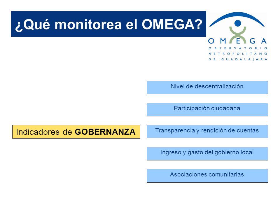 ¿Qué monitorea el OMEGA? Indicadores de GOBERNANZA Nivel de descentralización Participación ciudadana Transparencia y rendición de cuentas Ingreso y g
