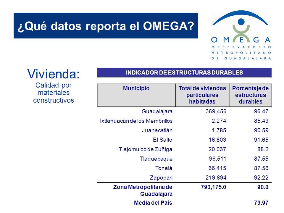 ¿Qué datos reporta el OMEGA? Vivienda: Calidad por materiales constructivos INDICADOR DE ESTRUCTURAS DURABLES MunicipioTotal de viviendas particulares