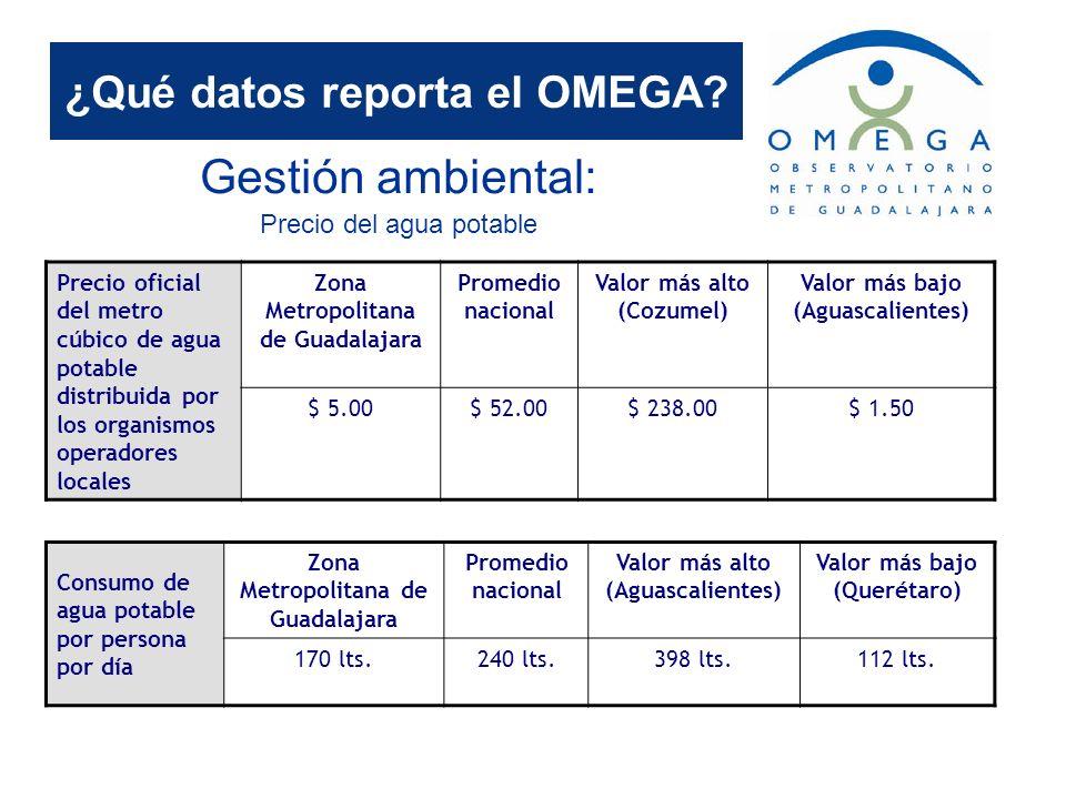 ¿Qué datos reporta el OMEGA? Gestión ambiental: Precio del agua potable Precio oficial del metro cúbico de agua potable distribuida por los organismos