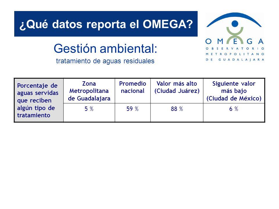¿Qué datos reporta el OMEGA? Gestión ambiental: tratamiento de aguas residuales Porcentaje de aguas servidas que reciben algún tipo de tratamiento Zon