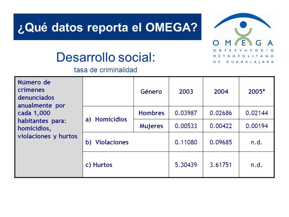 ¿Qué datos reporta el OMEGA? Desarrollo social: tasa de criminalidad Número de crímenes denunciados anualmente por cada 1,000 habitantes para: homicid