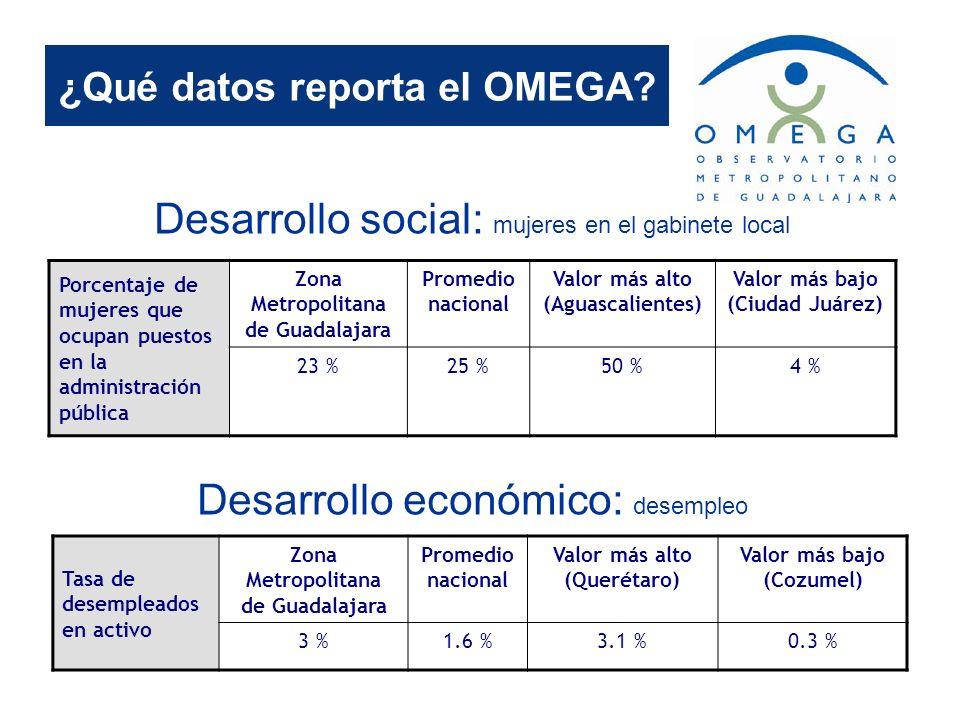 ¿Qué datos reporta el OMEGA? Desarrollo social: mujeres en el gabinete local Porcentaje de mujeres que ocupan puestos en la administración pública Zon