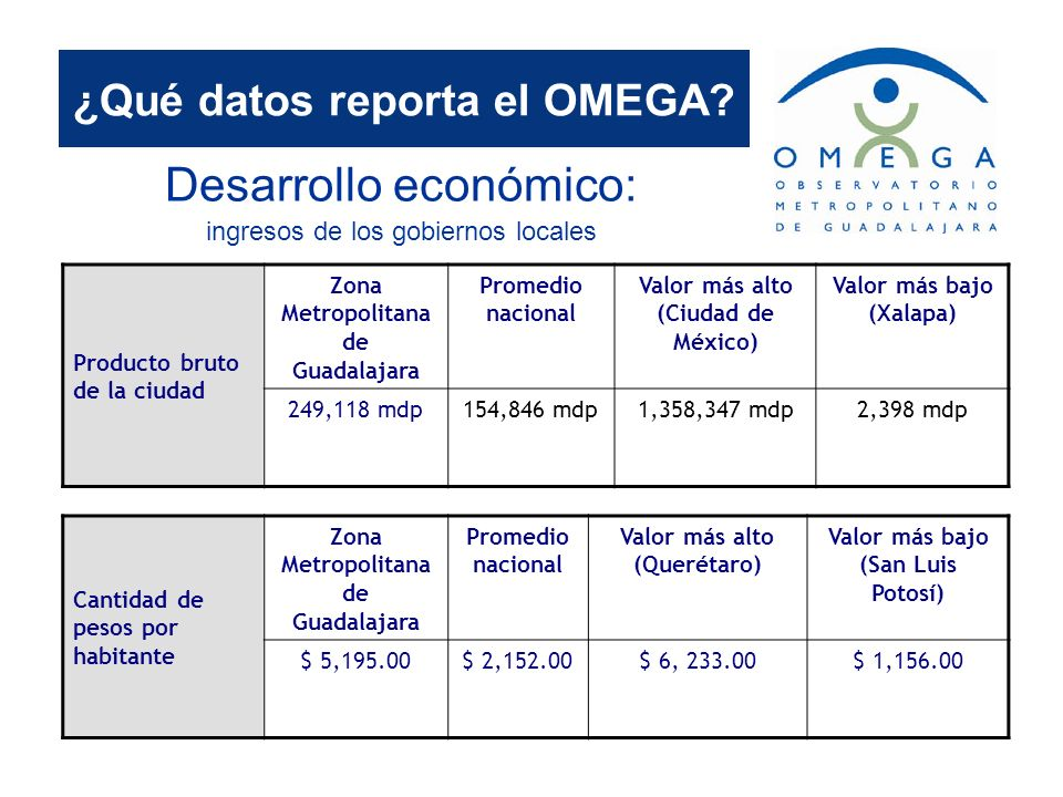 ¿Qué datos reporta el OMEGA? Desarrollo económico: ingresos de los gobiernos locales Cantidad de pesos por habitante Zona Metropolitana de Guadalajara