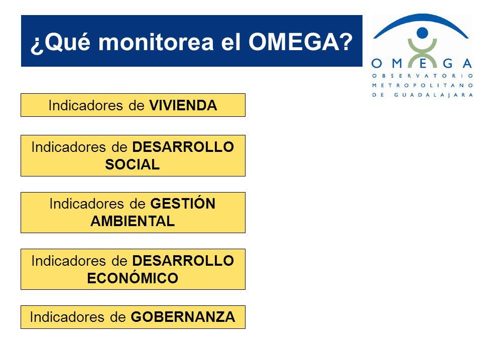 ¿Qué monitorea el OMEGA? Indicadores de VIVIENDA Indicadores de DESARROLLO SOCIAL Indicadores de GESTIÓN AMBIENTAL Indicadores de DESARROLLO ECONÓMICO