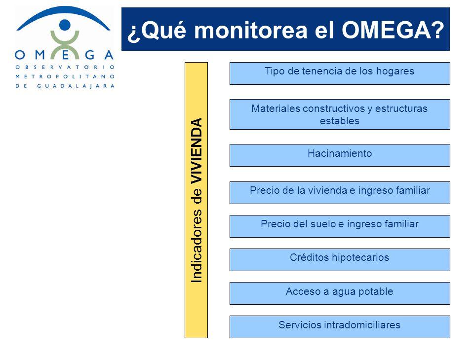 ¿Qué monitorea el OMEGA? Indicadores de VIVIENDA Tipo de tenencia de los hogares Materiales constructivos y estructuras estables Hacinamiento Precio d