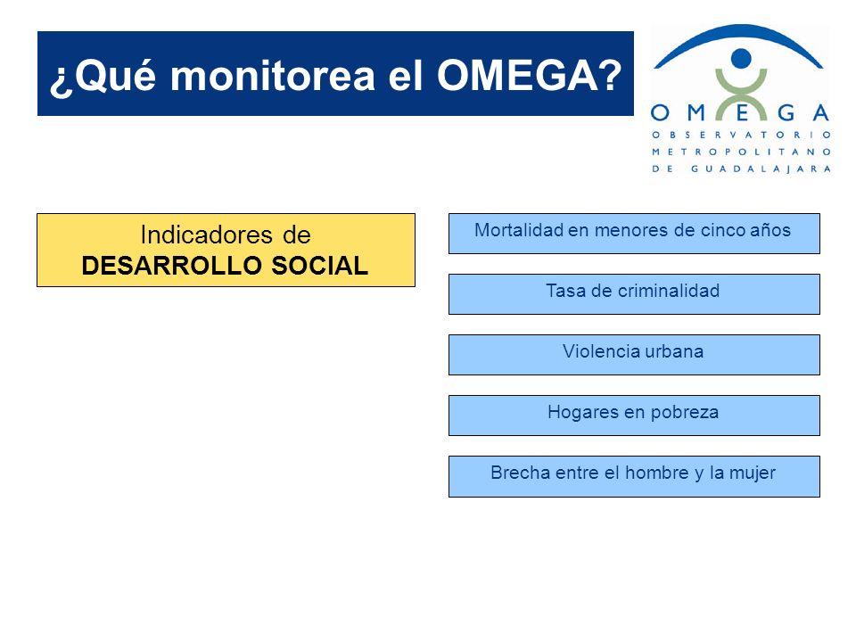 ¿Qué monitorea el OMEGA? Indicadores de DESARROLLO SOCIAL Mortalidad en menores de cinco años Tasa de criminalidad Violencia urbana Hogares en pobreza
