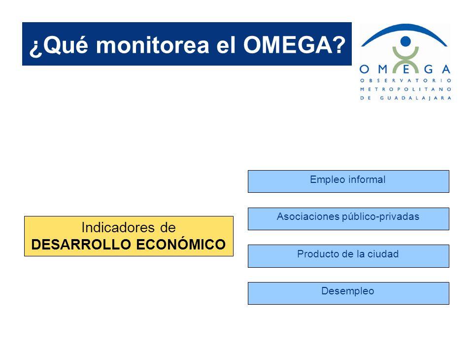 ¿Qué monitorea el OMEGA? Indicadores de DESARROLLO ECONÓMICO Empleo informal Asociaciones público-privadas Producto de la ciudad Desempleo