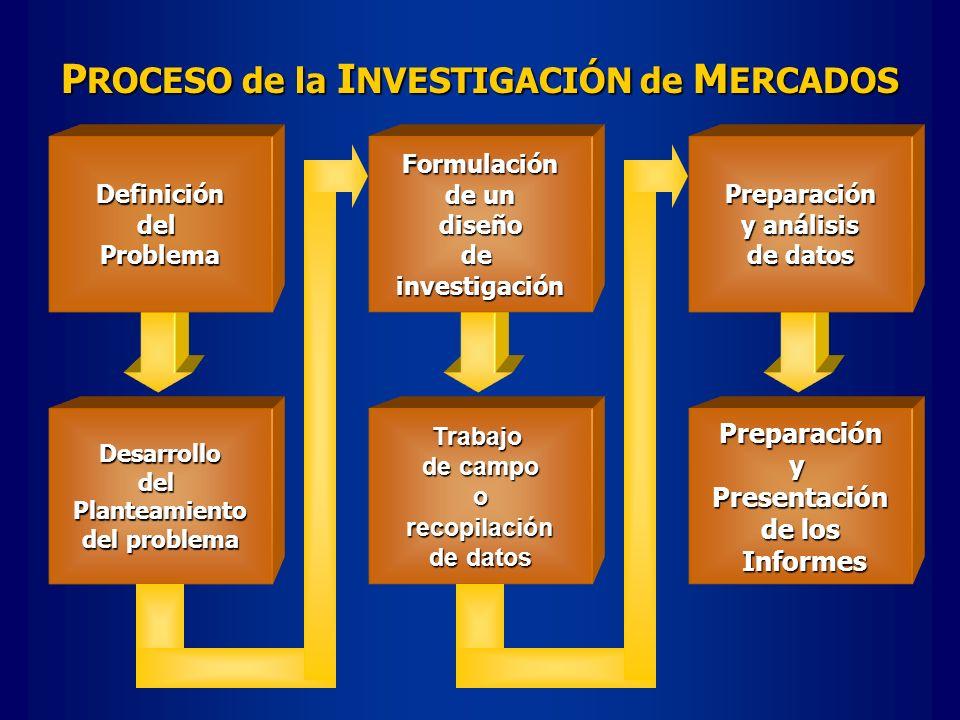 PreparaciónyPresentación de los Informes InformesDesarrollodelPlanteamiento del problema Trabajo de campo o recopilación recopilación de datos Formula