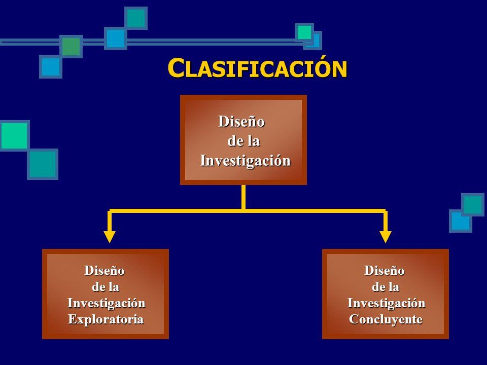 C LASIFICACIÓN Diseño de la Investigación Investigación Diseño de la Investigación InvestigaciónExploratoriaDiseño de la Investigación InvestigaciónCo