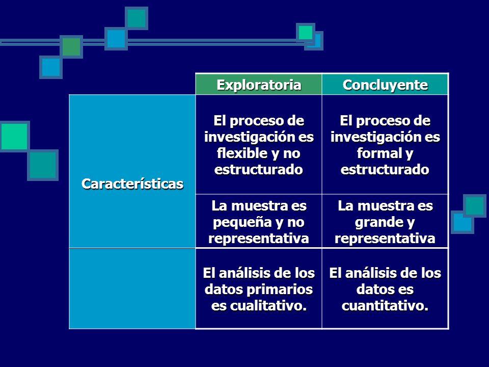 ExploratoriaConcluyente Características El proceso de investigación es flexible y no estructurado El proceso de investigación es formal y estructurado