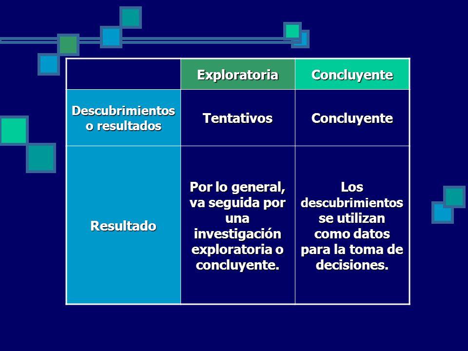 ExploratoriaConcluyente Descubrimientos o resultados TentativosConcluyente Resultado Por lo general, va seguida por una investigación exploratoria o c