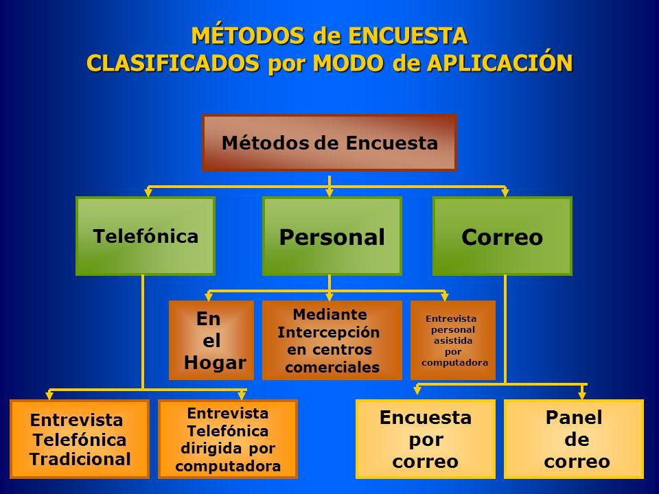 MÉTODOS de ENCUESTA CLASIFICADOS por MODO de APLICACIÓN Métodos de Encuesta Personal Telefónica Correo En el Hogar Mediante Intercepción en centros co