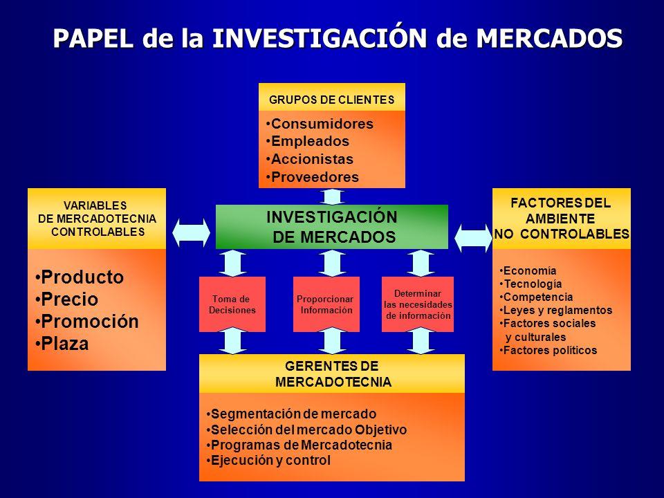 PAPEL de la INVESTIGACIÓN de MERCADOS INVESTIGACIÓN DE MERCADOS VARIABLES DE MERCADOTECNIA CONTROLABLES Producto Precio Promoción Plaza FACTORES DEL A