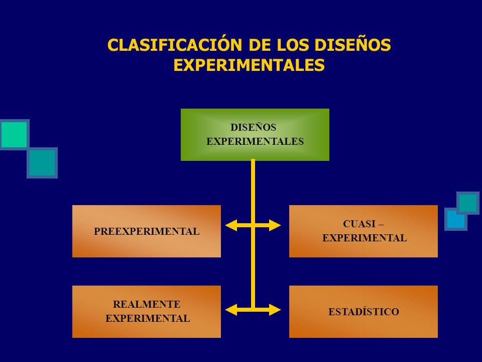 DISEÑOS EXPERIMENTALES PREEXPERIMENTAL CUASI – EXPERIMENTAL REALMENTE EXPERIMENTAL ESTADÍSTICO CLASIFICACIÓN DE LOS DISEÑOS EXPERIMENTALES