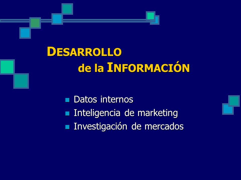 D ESARROLLO de la I NFORMACIÓN Datos internos Datos internos Inteligencia de marketing Inteligencia de marketing Investigación de mercados Investigaci