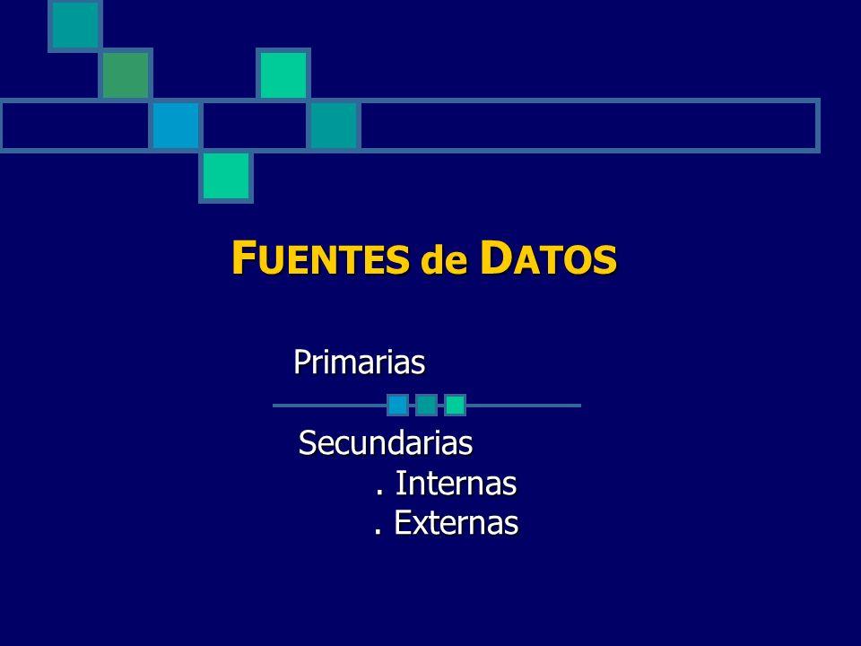 F UENTES de D ATOS Primarias Secundarias Secundarias. Internas. Externas