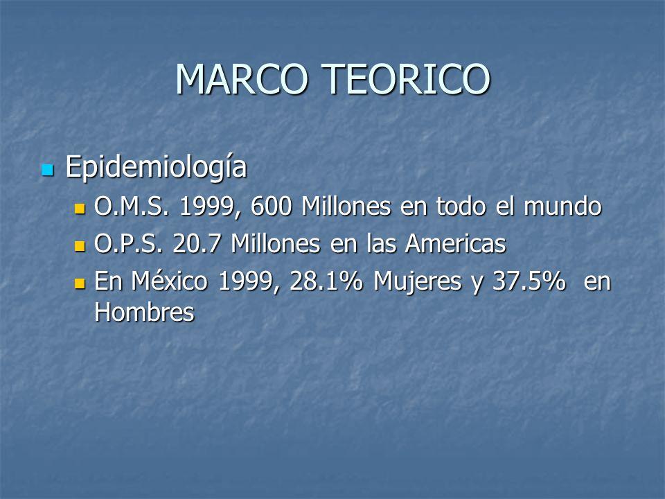 MARCO TEORICO Epidemiología Epidemiología O.M.S. 1999, 600 Millones en todo el mundo O.M.S. 1999, 600 Millones en todo el mundo O.P.S. 20.7 Millones e