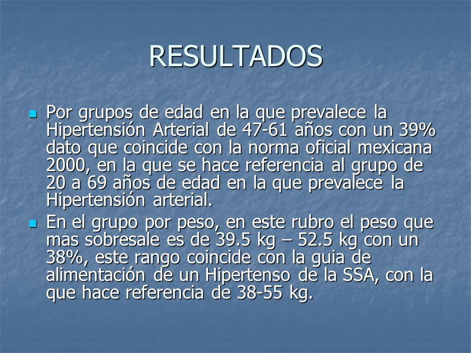 RESULTADOS Por grupos de edad en la que prevalece la Hipertensión Arterial de 47-61 años con un 39% dato que coincide con la norma oficial mexicana 20