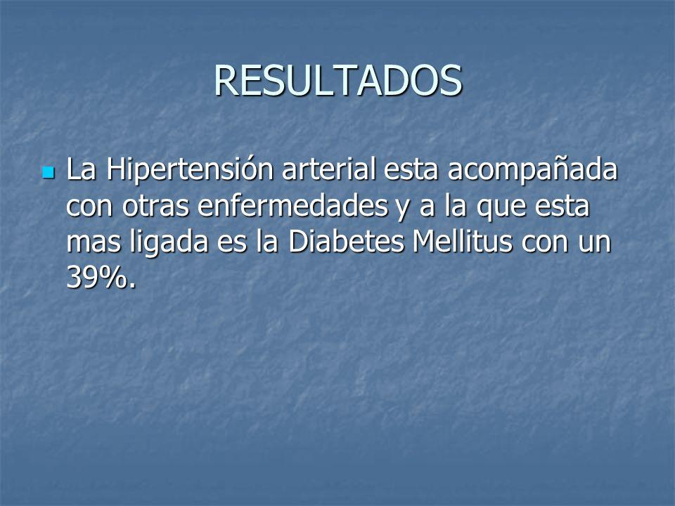RESULTADOS La Hipertensión arterial esta acompañada con otras enfermedades y a la que esta mas ligada es la Diabetes Mellitus con un 39%. La Hipertens