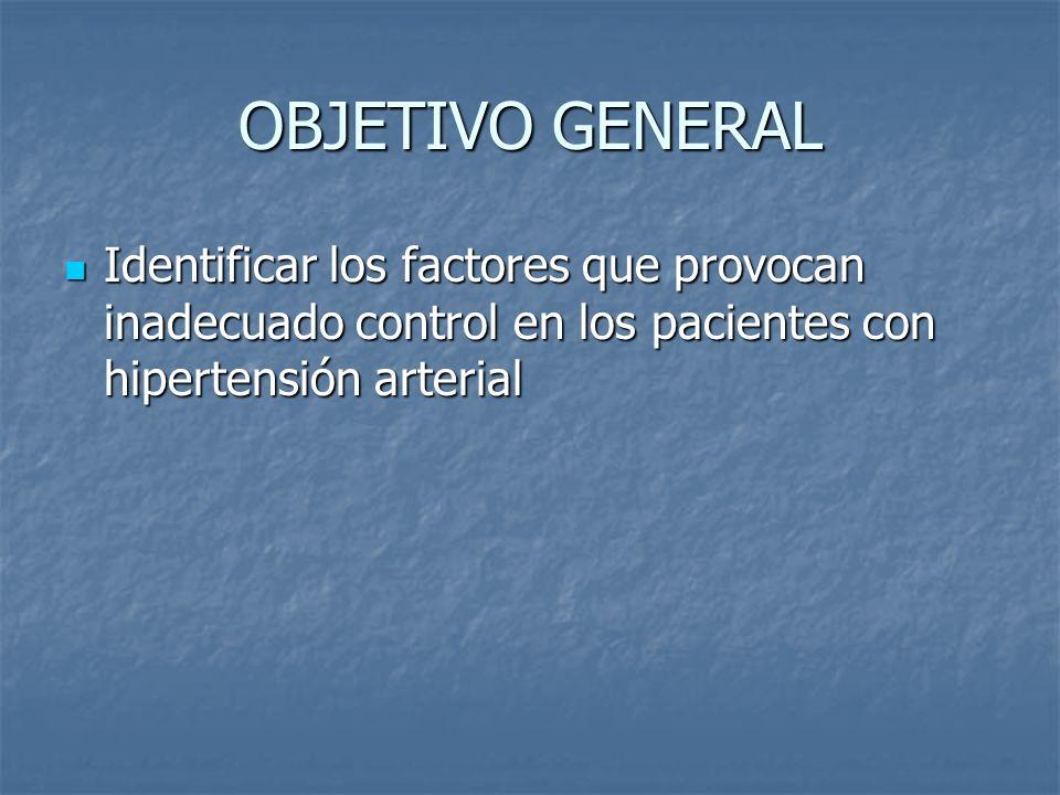 OBJETIVOS ESPECIFICOS Clasificar los factores que provocan un inadecuado control de los pacientes con Hipertensión Arterial.