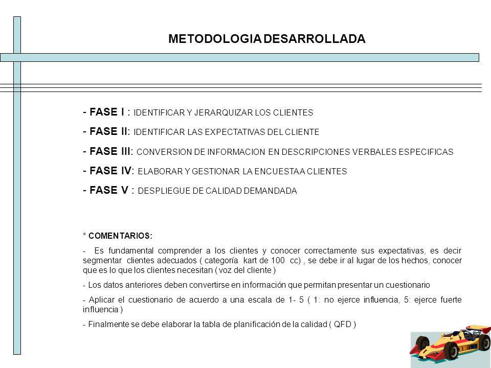 METODOLOGIA DESARROLLADA - FASE I : IDENTIFICAR Y JERARQUIZAR LOS CLIENTES - FASE II: IDENTIFICAR LAS EXPECTATIVAS DEL CLIENTE - FASE III: CONVERSION